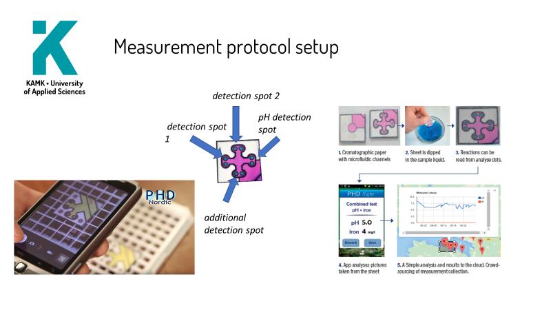 Kuva 1. Periaatekuva mittausjärjestelystä PHDNordic Oy:n seurantaratkaisun avulla.
