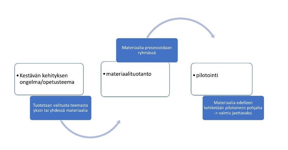 Kuvio 1. Jaetun materiaalin tuotantoprosessissa materiaali laaditaan tutkimusongelmasta valmiiksi hyödynnettäväksi yhdessä kollegojen kanssa.