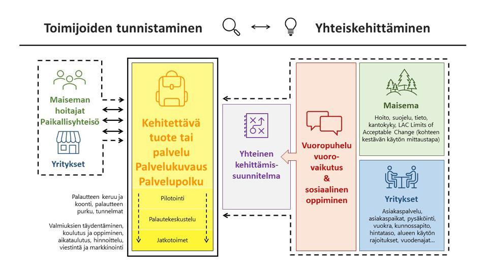 Kuvio 1. Hyvinvointivaelluksen yhteiskehittämisprosessi.