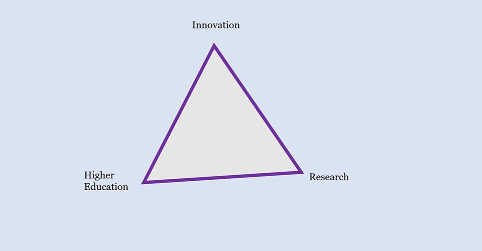 Triangle: Higher education, innovation and research.