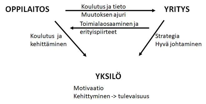 Oppivan ekosysteemin triangelimalli.