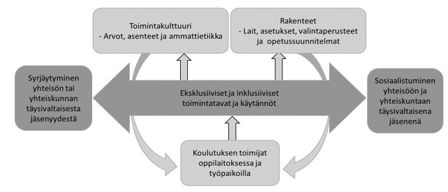 Inklusiivisen koulutuksen viitekehys.