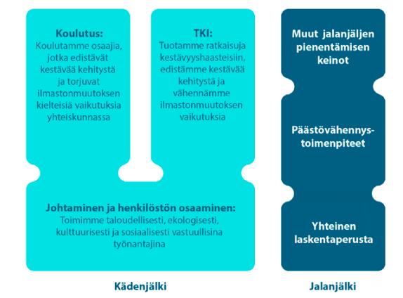 Kuvio Arenen visiosta ammattikorkeakoulujen kädenjäljen kasvattamisen ja jalanjäljen pienentämisen osa-alueista.