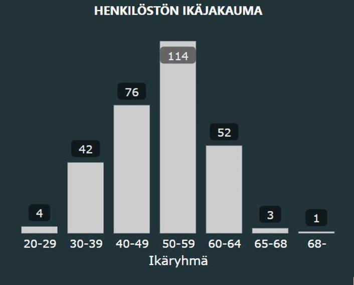 Karelia-ammattikorkeakoulun henkilöstön ikäjakauma, tilanne toukokuu 2021.