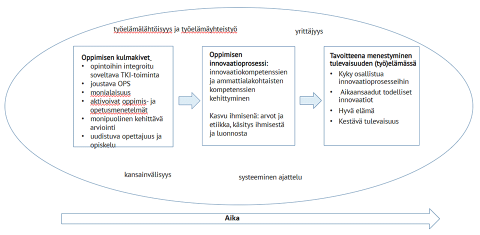 Kuvassa kuvattu innovaatiopedagogiikka pähkinänkuoressa: kulmakivat, prosessi ja tavoitteet.