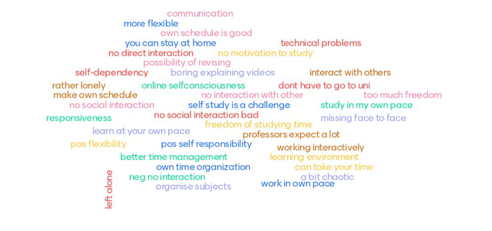 Word cloud reflecting challenges and positive experiences in digital learning.
